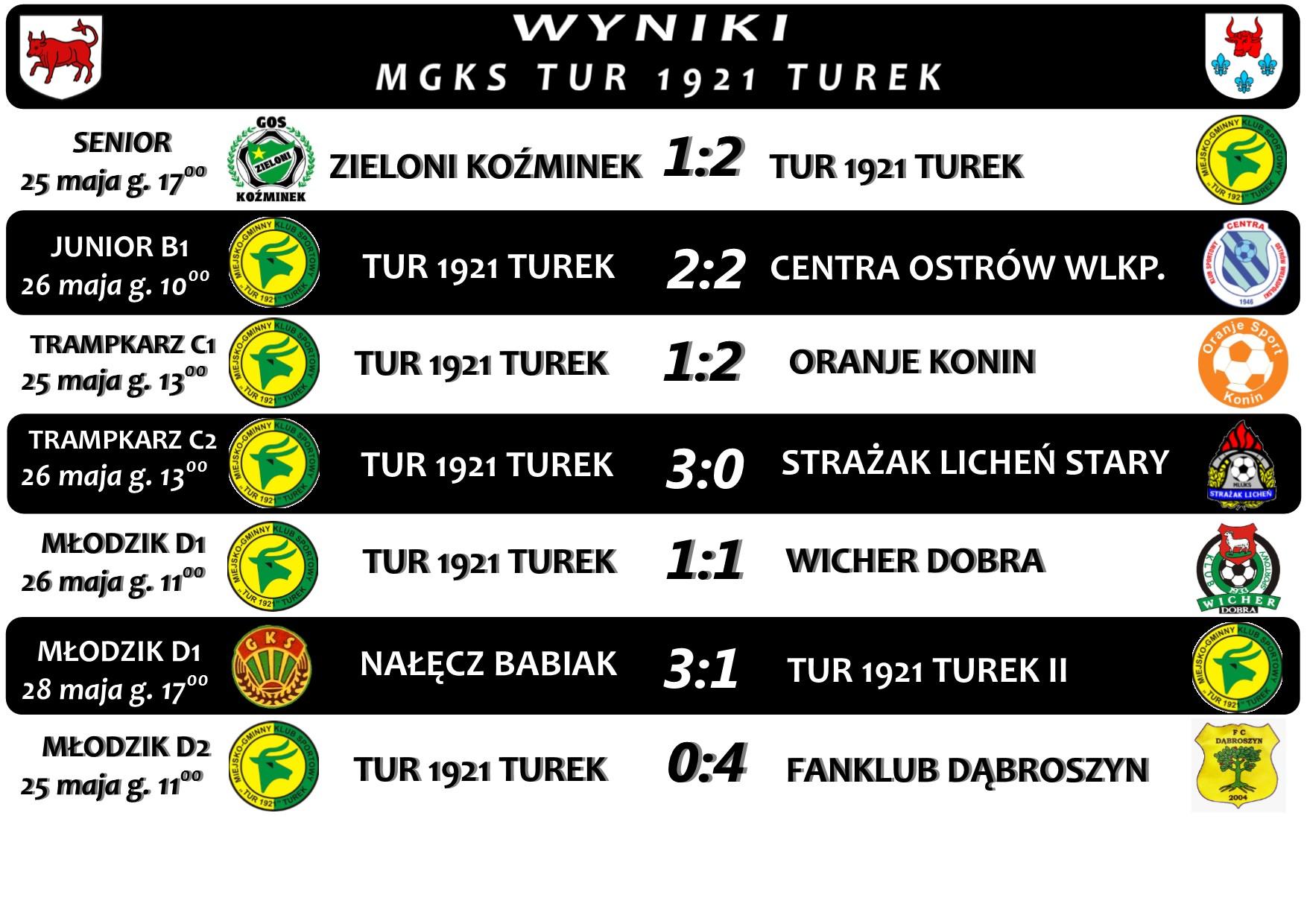 Wyniki drużyn Tur 1921 Turek