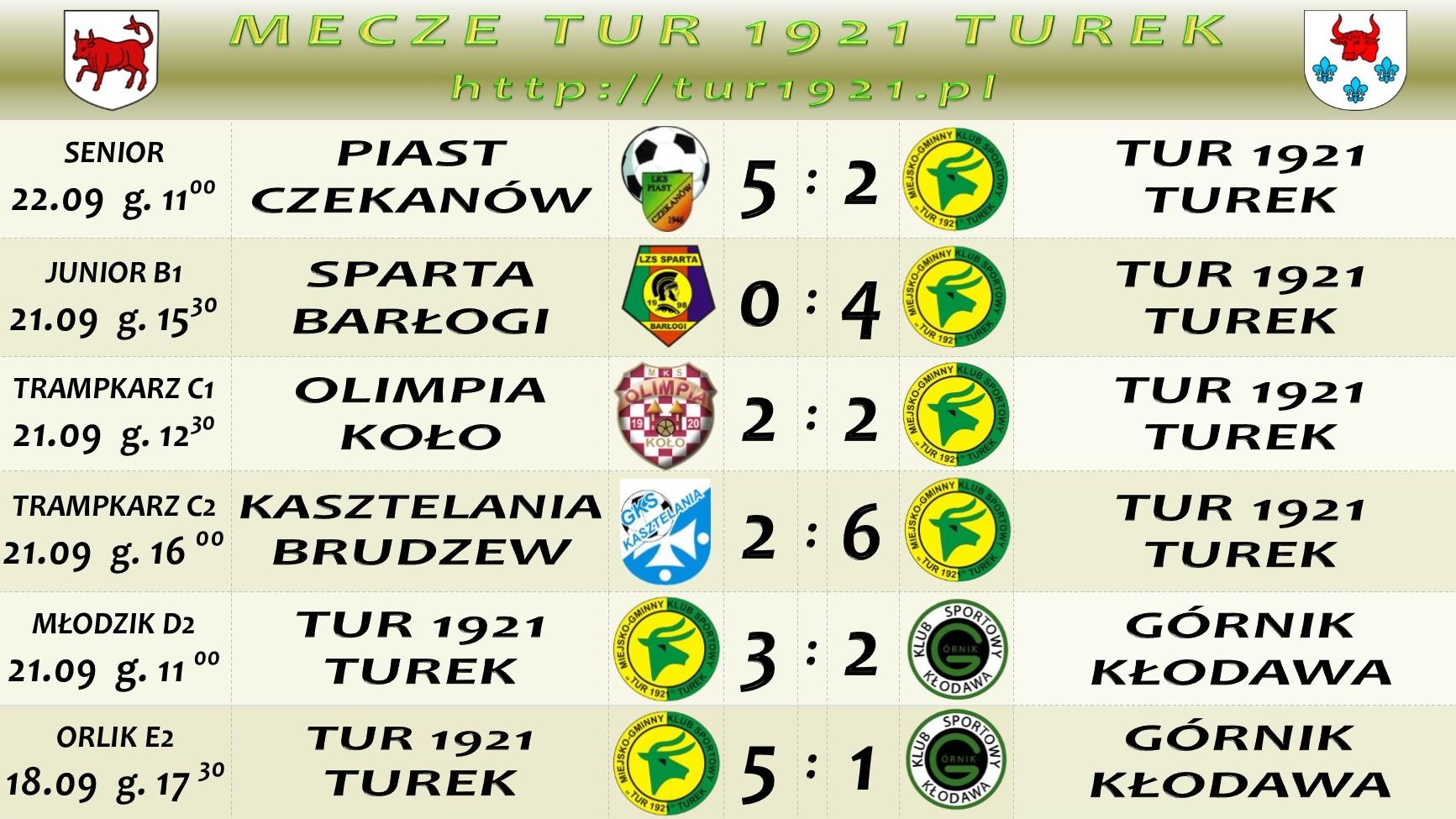 Mecze drużyn Tur 1921 Turek- komplet wyników