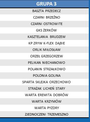 Rozgrywki ligi okręgowej-podział na grupy- komunikat WZPN